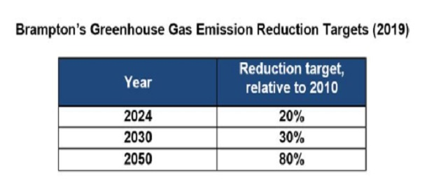 Brampton releases five-year Energy and Emissions Management